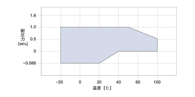 仕様範囲のグラフ