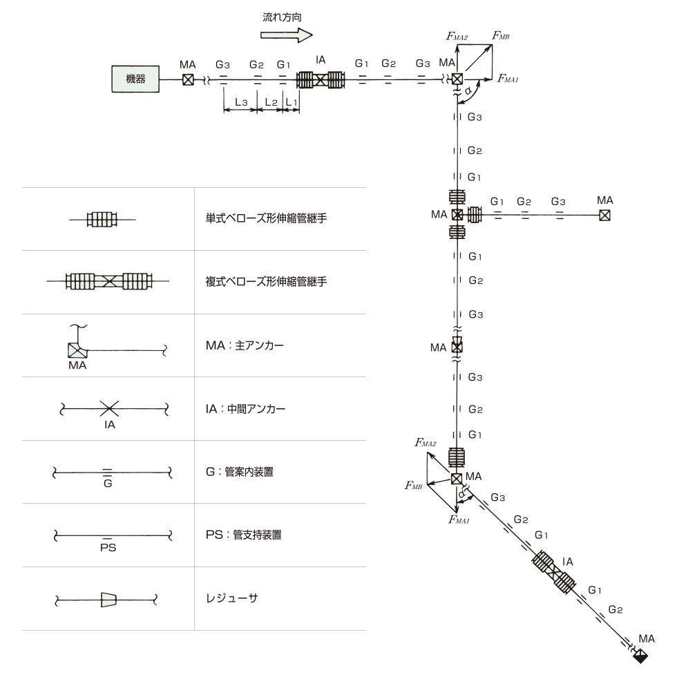 パイプラインの軸方向変位吸収用菅継手の適用例