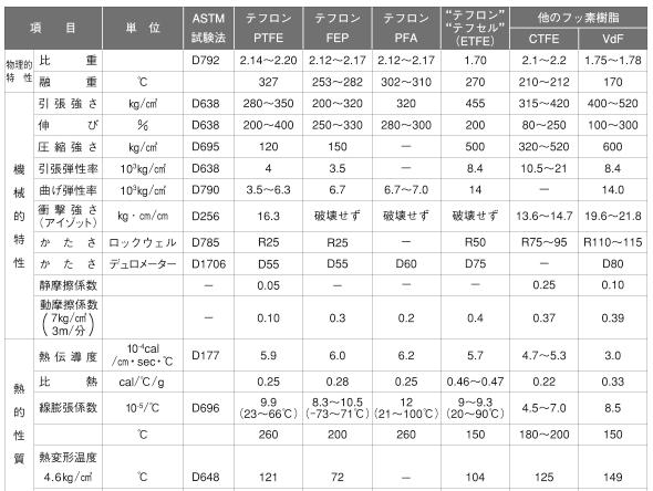 「フッ素樹脂特性一覧表」サムネイル
