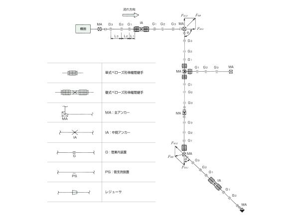 「パイプラインの軸方向変位吸 収用菅継手の適用例」サムネイル